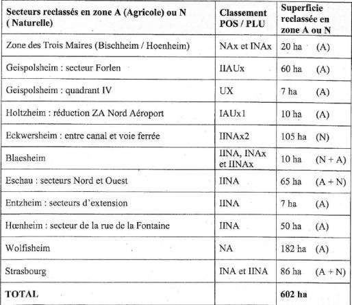 Localisation des terres déclassées dans le PLU (Document CUS)