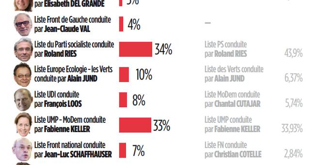 Sondage: Roland Ries en tête avec 54% au second tour