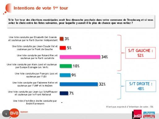 (sondage BVA pour France Inter / Le Parisien)