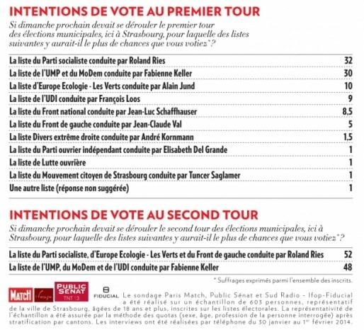 (Doc Paris Match / Public Sénat / Ifop)
