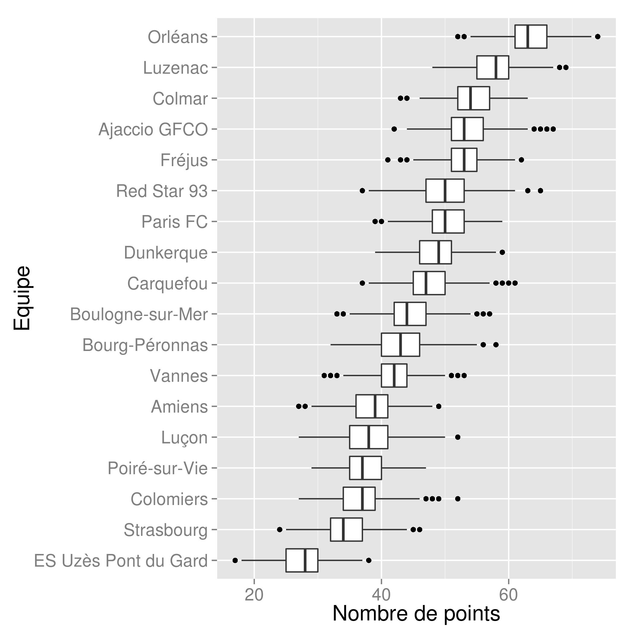Graphe boîtes à moustache de simulations de fin de championnat en tenant compte les 5 dernières journées jouées. (Graphe JPDarky)