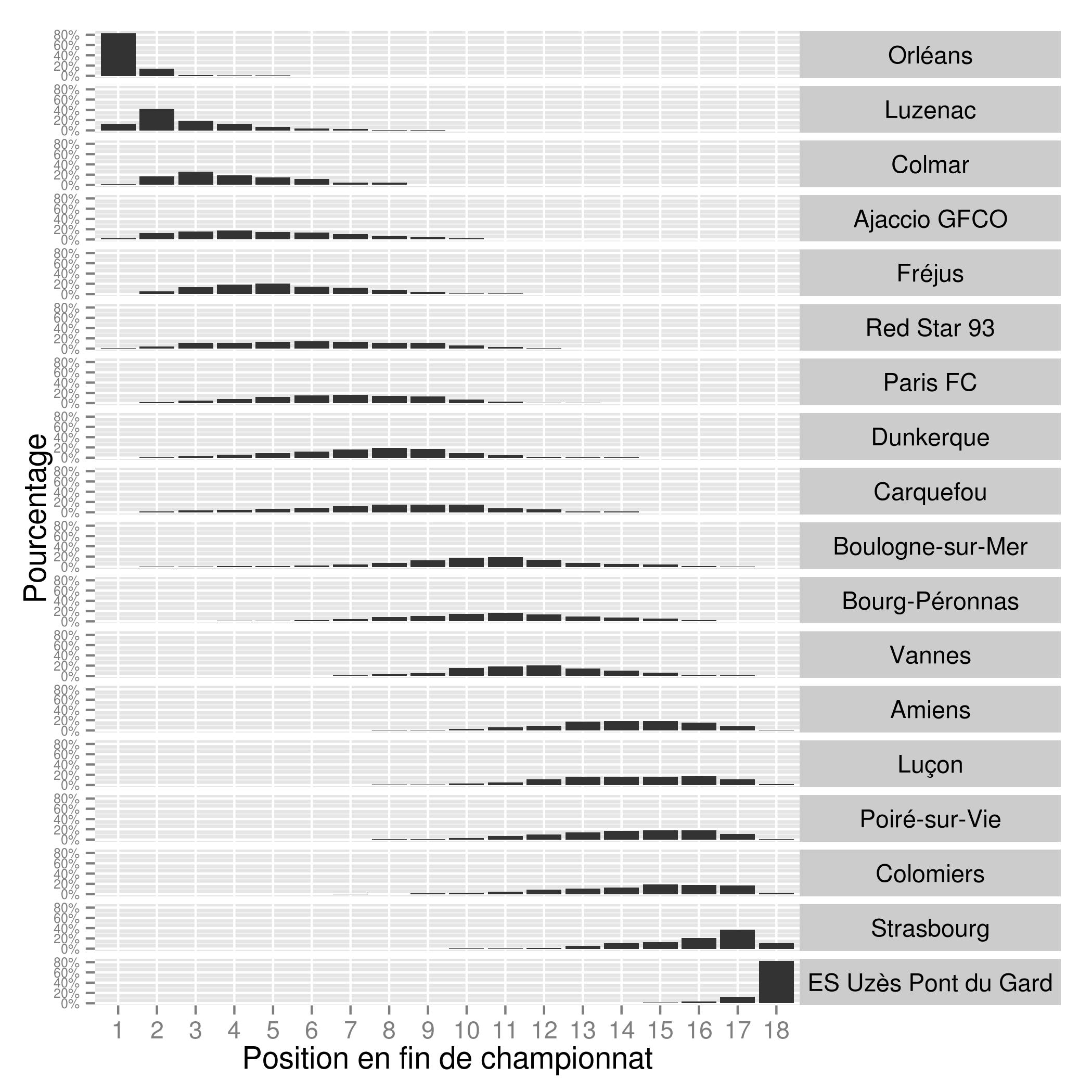 Probabilités de classement club par club à l'issue de la saison en tenant compte des 5 dernières journées jouées. (Graphe JPDarky)