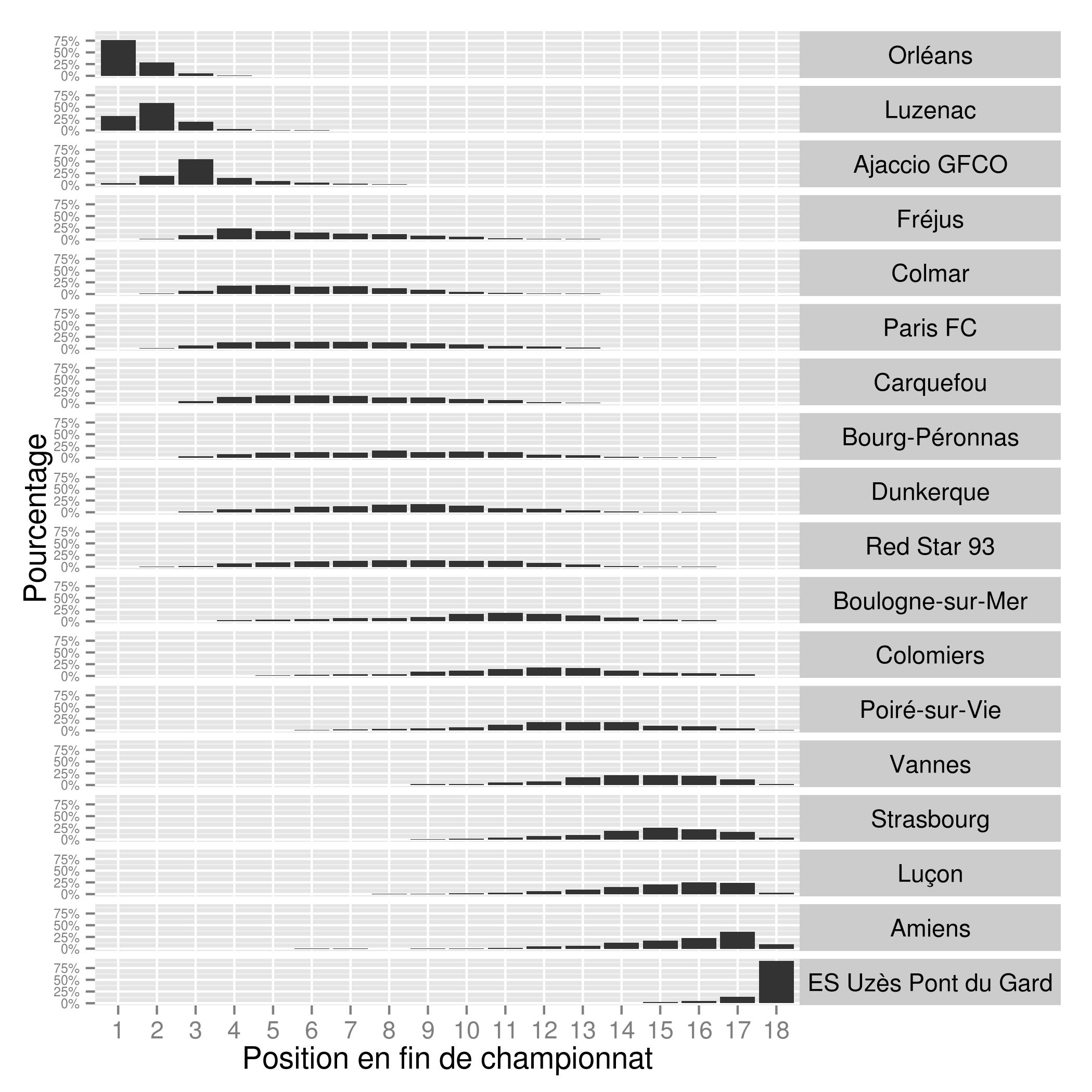 Probabilités de classement club par club à l'issue de la saison en tenant compte des 23 journées jouées. (Graphe JPDarky)