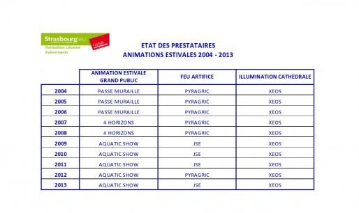Les prestataires à l'animation de 2004 à 2013 à Strasbourg