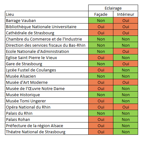 Cinq bâtiments publics de Strasbourg sur 19 sont en conformité avec les dispositions réglementaires nationales (Doc B&L évolution)