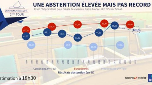 L'abstention estimée par Ipsos à 18h30.