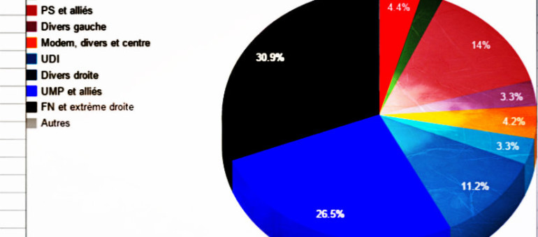 Dans la future ALCA, la droite devance le FN. La gauche à moins de 25%