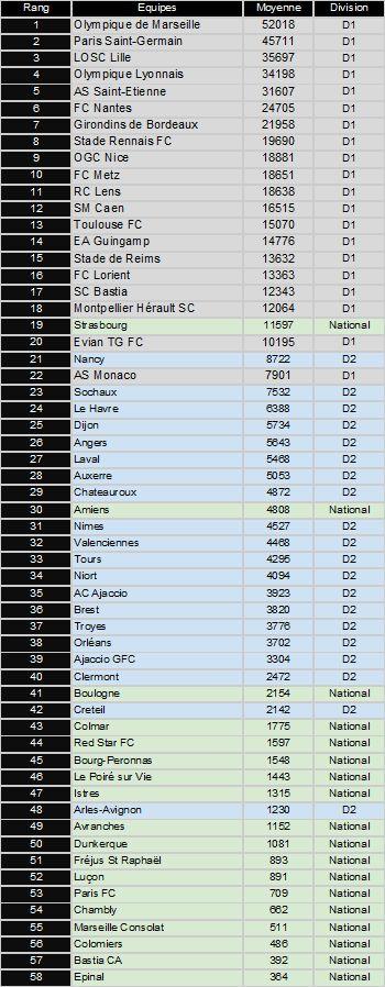 Affluences moyenne dans les stades des trois premières divisions françaises aprèls le 13 avril 2015