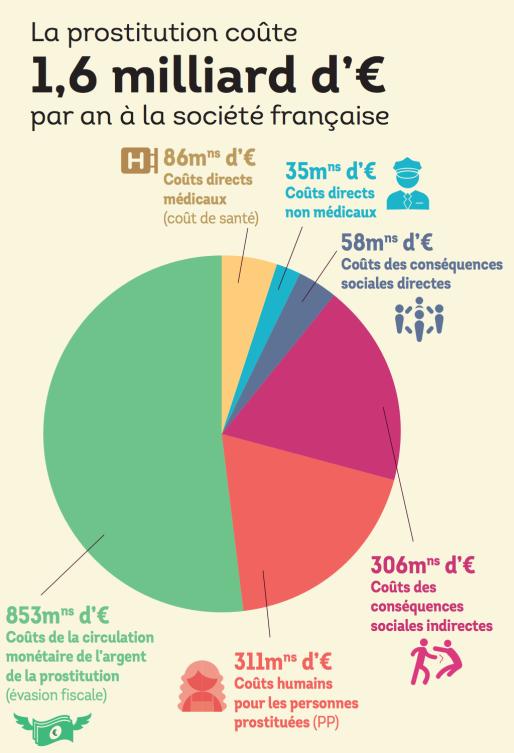 Synthèse de résultats sur l'estimation du coût économique et social de la prostitution en France (Source Prostcost)
