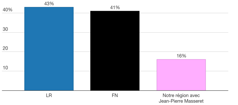 Régionales : un sondage donne Richert gagnant d'une courte tête en ALCA