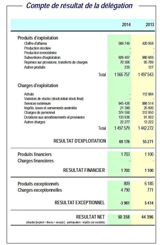 Les comptes du Velhop en 2013 et 2014.
