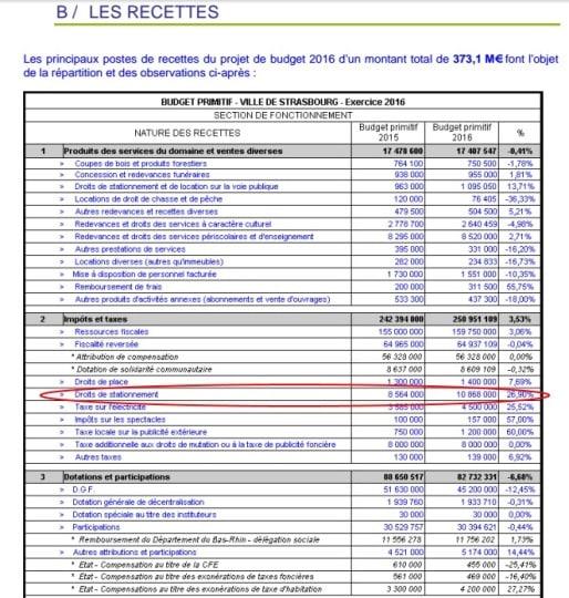 Extrait des recettes prévues au budget primitif 2016 de la ville de Strasbourg (capture d'écran)
