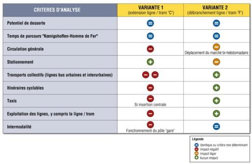 La variante à partir de la ligne C pose plus de problèmes selon Transitec (doc Eurométropole)