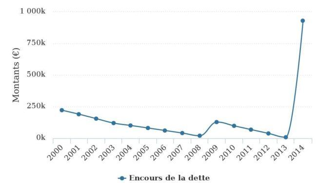 Encours de la dette de Niederhausbergen (doc JDN / Min Economie)