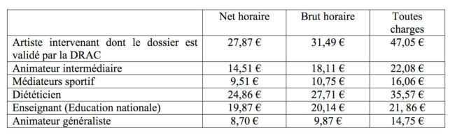 Grille de rémunération indiqué dans l'appel à projet pour les intervenants-tes indivisuels et les animateurs-trices de la Ville de Strasbourg