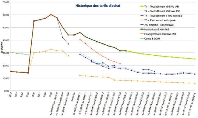 Tarifs d'achat d'électricité solaire