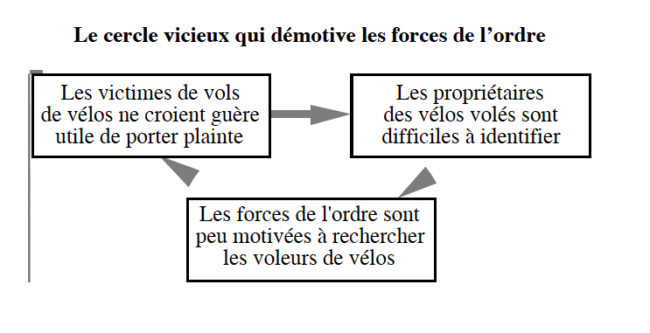 Un schéma issu du rapport sur le vol de bicyclette en France (Document remis)