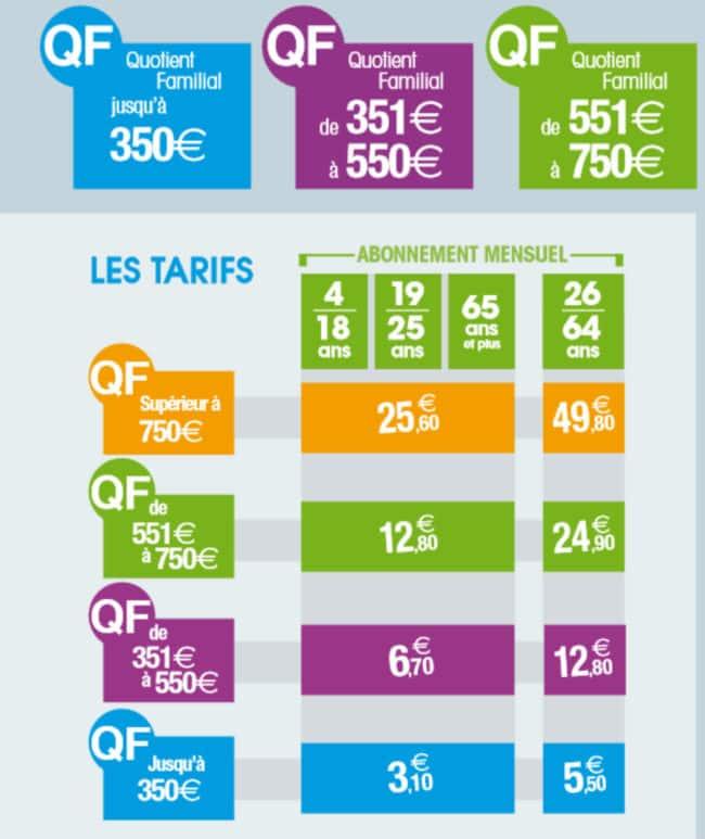 La tarification solidaire de la CTS permet trois niveaux de réduction (Capture d'écran Gide tarifaire CTS)