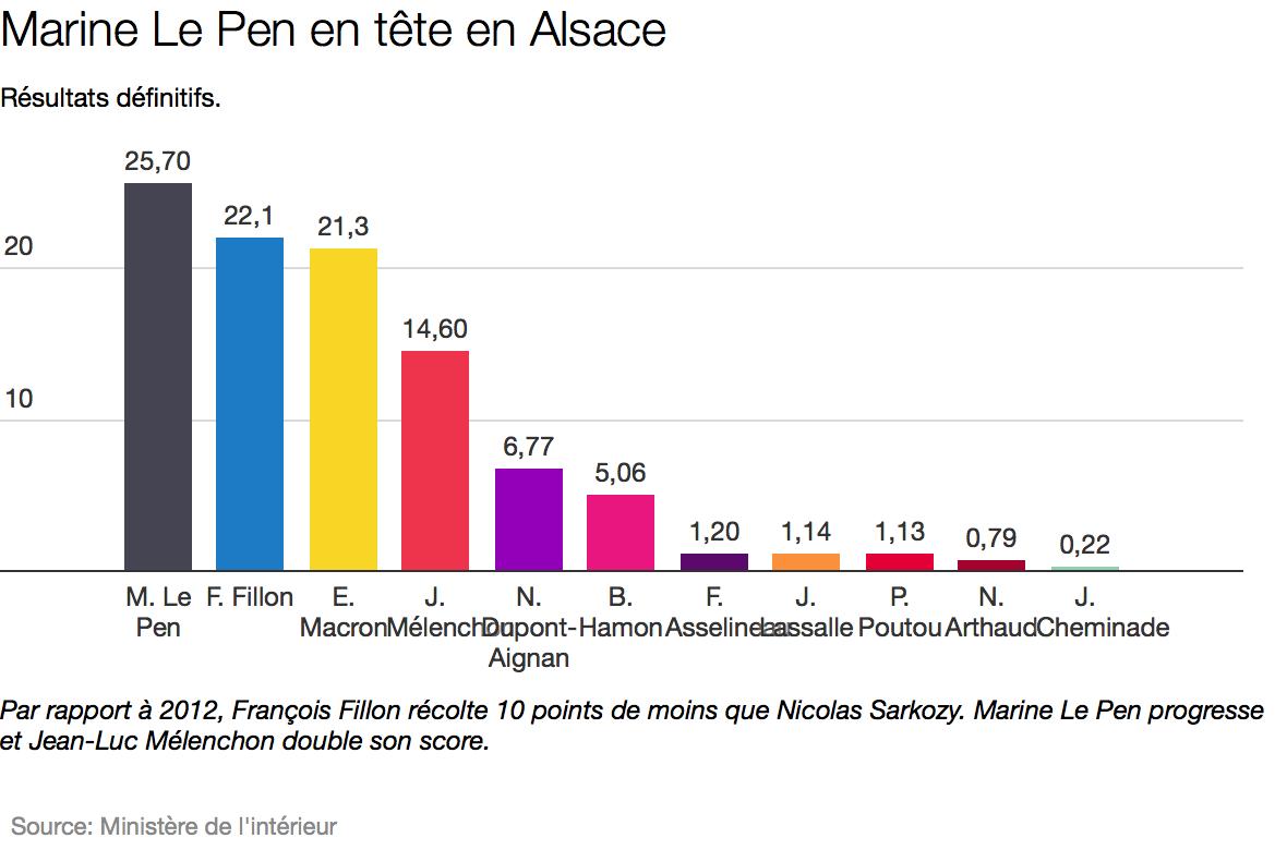 L'Alsace place Marine Le Pen en tête. Ses dirigeants préfèrent Emmanuel Macron