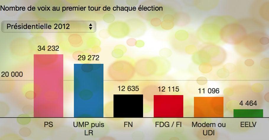 D'une présidentielle à l'autre, comment les votes des strasbourgeois ont bougé à chaque élection