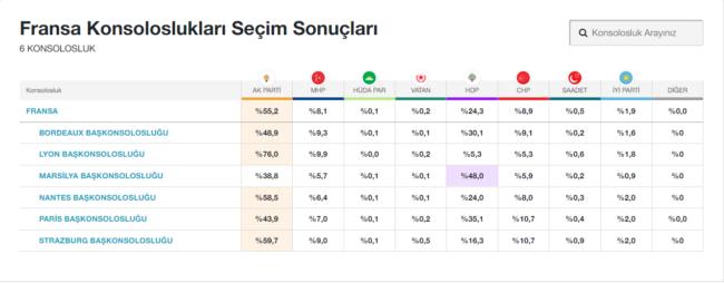 Résultats publiés sur le site internet du média pro-gouvernemental Hürriyet. (Capture d'écran)