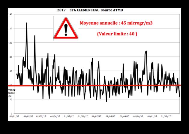 Concentration sur l'année 2017 d'oxydes d'azote, NOx sur une station en ville à Strasbourg. (Graphique réalisé avec les données Atmo Grand Est)
