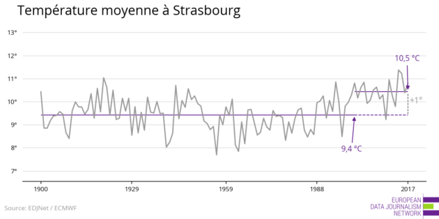 Températures moyennes à Strasbourg (doc EDJNet )