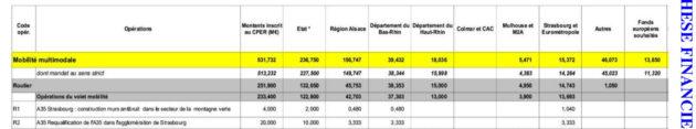 Montants provisionnés pour la requalification de l'A35 (Extrait CPER Alsace 2015-2020)