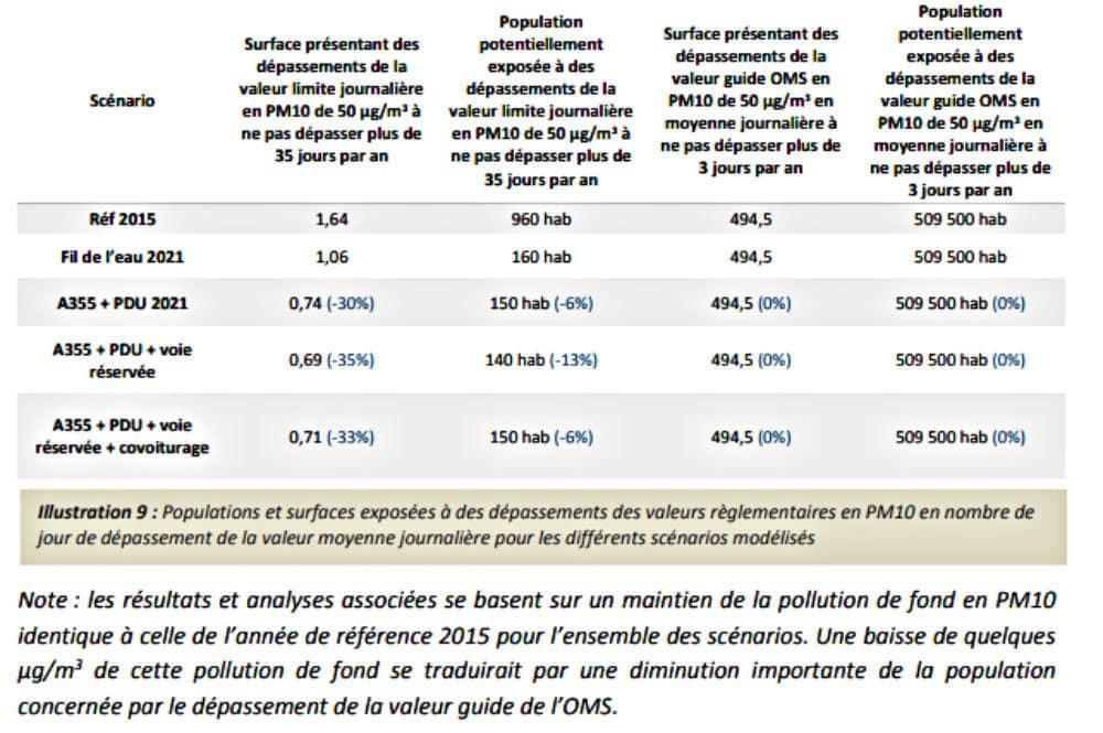 Tableau récapitulatif mettant en évidence la moindre exposition de 10 ou 20 habitants aux 35 jours de pics de pollution aux PM10 (extrait étude Atmo)