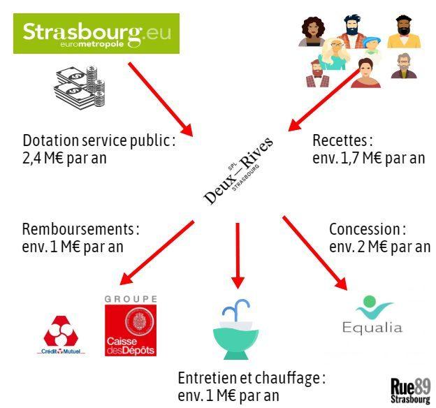La SPL est à la maîtrise d'ouvrage et gestionnaire réel de l'ensemble (infographie PF / Rue89 Strasbourg / cc)