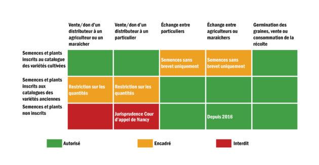 Résumé de la législation encadrant les semences. (Infographie Pierre Pauma)