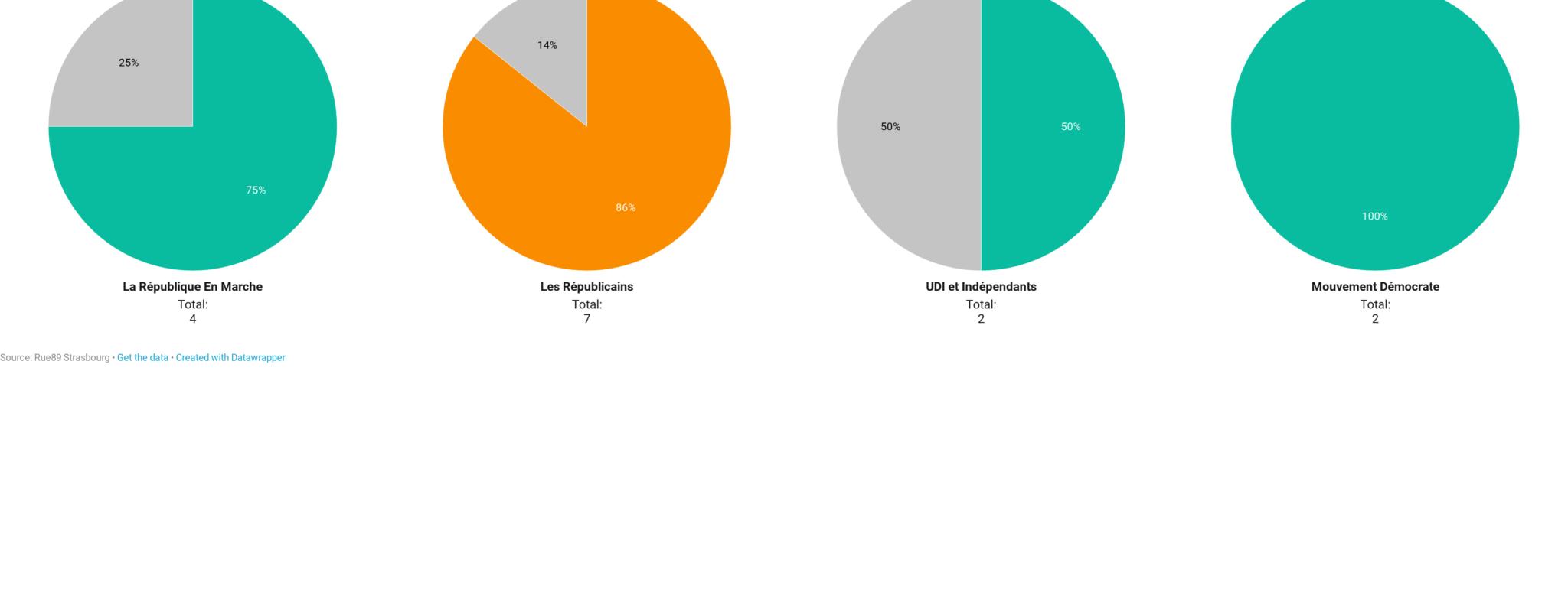 Députés alsaciens et CETA : qui vote quoi?