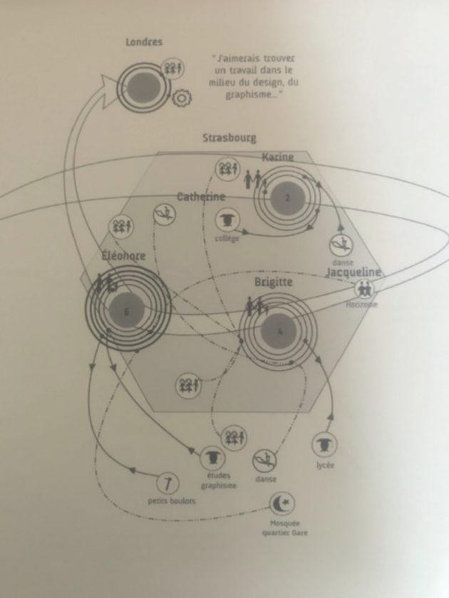 """En 2011, Horizome publie """"Mobilités"""", qui décrit les déplacements de certains habitants du quartier. Le but : expliquer que l'enclavement spatial dans les quartiers est une fausse idée. (Photo : OG / Rue89 Strasbourg)"""
