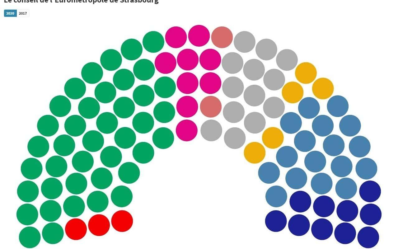 Les écologistes à la recherche des maires de l'Eurométropole pour former une majorité