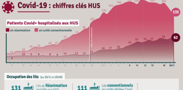Covid : Vers une stabilisation de la deuxième vague en Alsace
