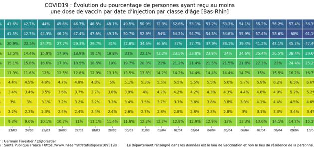 Environ 15% des Alsaciens majeurs ont reçu une dose de vaccin